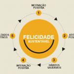 A felicidade dos Brasileiros
